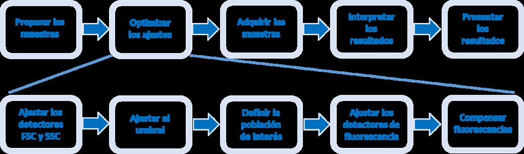 Citometría de flujo en 5 procesos - curso On Science